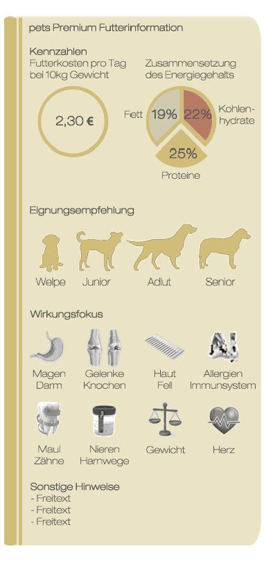 pets Premium Futterkarte 2